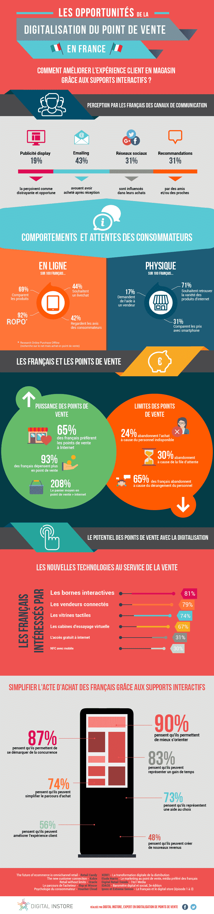 Infographie digitalisation des points de vente en France