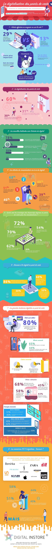 Infographie blogueuses digitalisation des points de vente